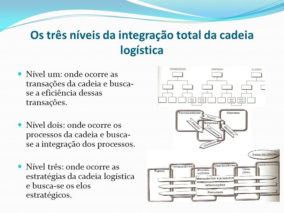 Os três níveis da integração total da cadeia logística Nível um: onde ocorre as transações da cadeia e busca- se a eficiência dessas transações. Nível