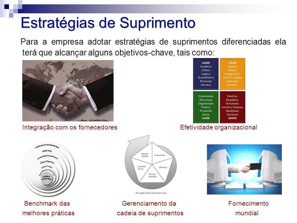 Estratégias de Suprimento Para a empresa adotar estratégias de suprimentos diferenciadas ela terá que alcançar alguns objetivos-chave, tais como: Inte