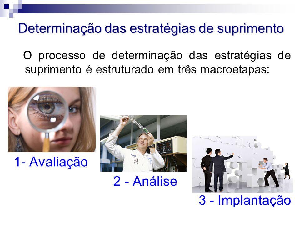 Determinação das estratégias de suprimento O processo de determinação das estratégias de suprimento é estruturado em três macroetapas: 1- Avaliação 2 - Análise 3 - Implantação