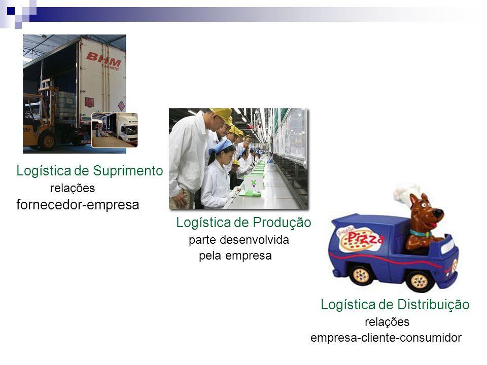 Logística de Suprimento relações fornecedor-empresa Logística de Produção parte desenvolvida pela empresa Logística de Distribuição relações empresa-cliente-consumidor