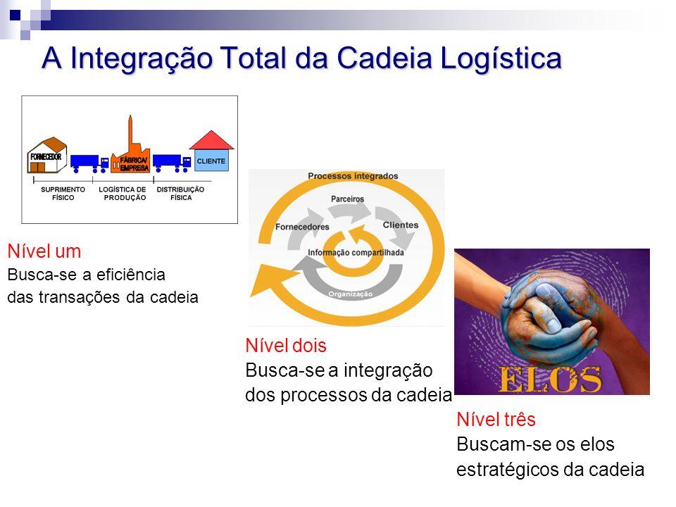 A Integração Total da Cadeia Logística Nível um Busca-se a eficiência das transações da cadeia Nível dois Busca-se a integração dos processos da cadeia Nível três Buscam-se os elos estratégicos da cadeia