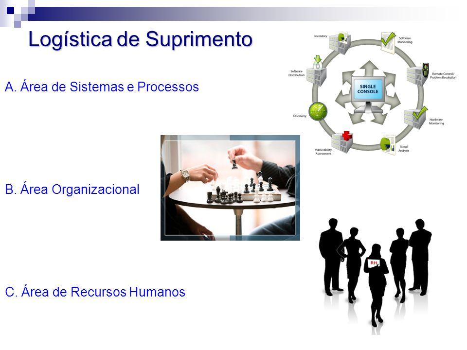Logística de Suprimento A. Área de Sistemas e Processos B. Área Organizacional C. Área de Recursos Humanos