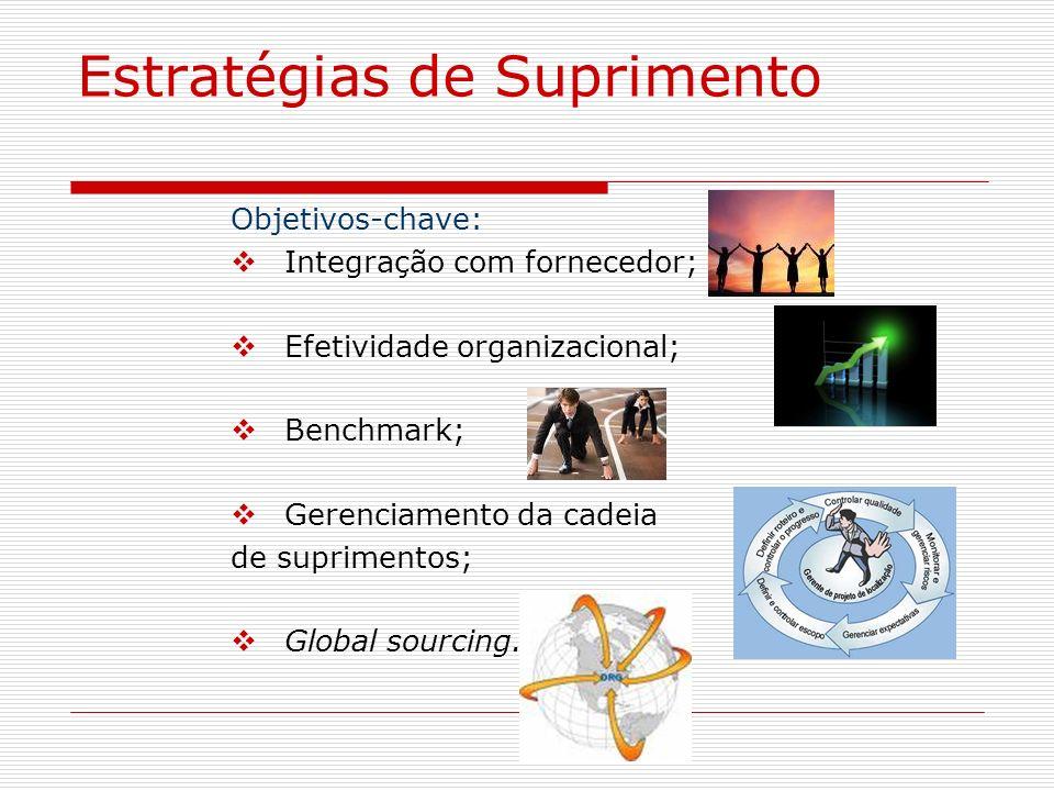 Estratégias de Suprimento Objetivos-chave: Integração com fornecedor; Efetividade organizacional; Benchmark; Gerenciamento da cadeia de suprimentos; G