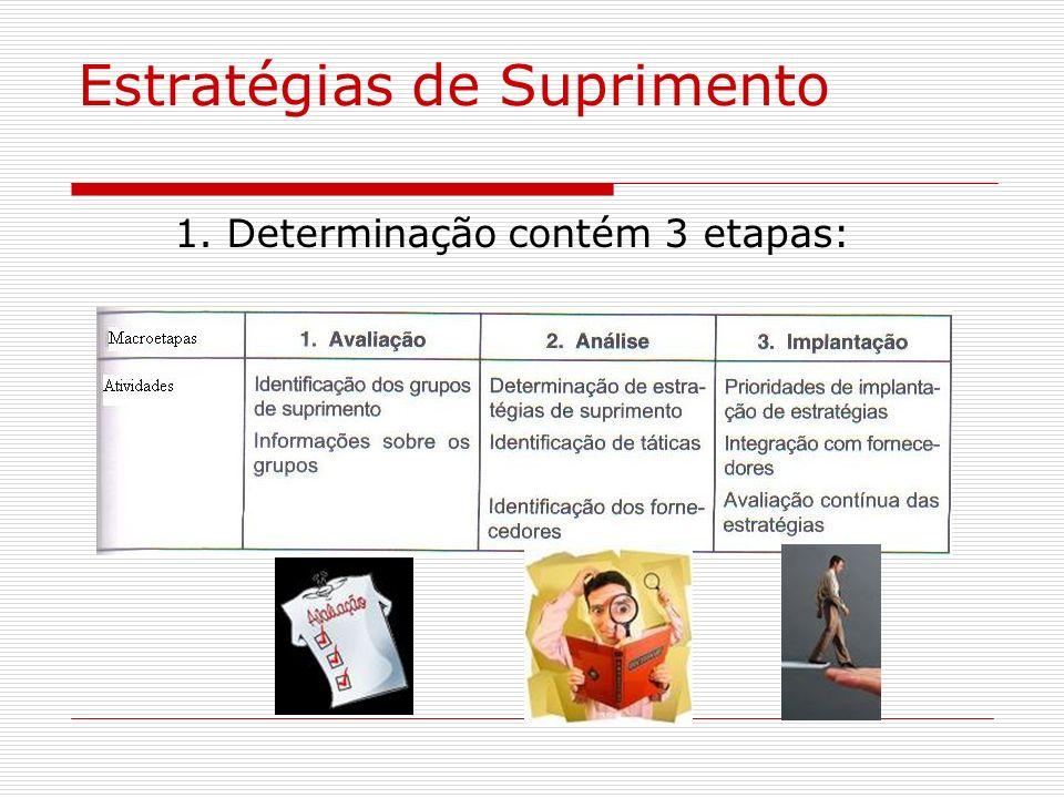 Estratégias de Suprimento 1. Determinação contém 3 etapas: