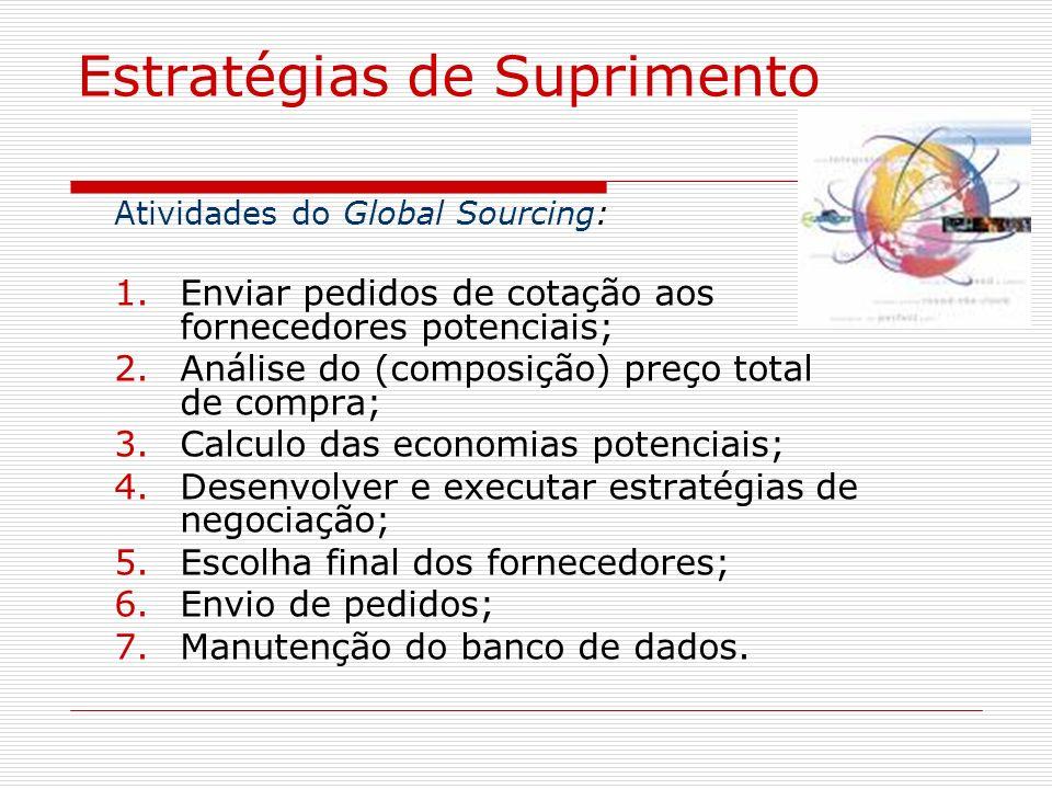 Estratégias de Suprimento Atividades do Global Sourcing: 1.Enviar pedidos de cotação aos fornecedores potenciais; 2.Análise do (composição) preço tota