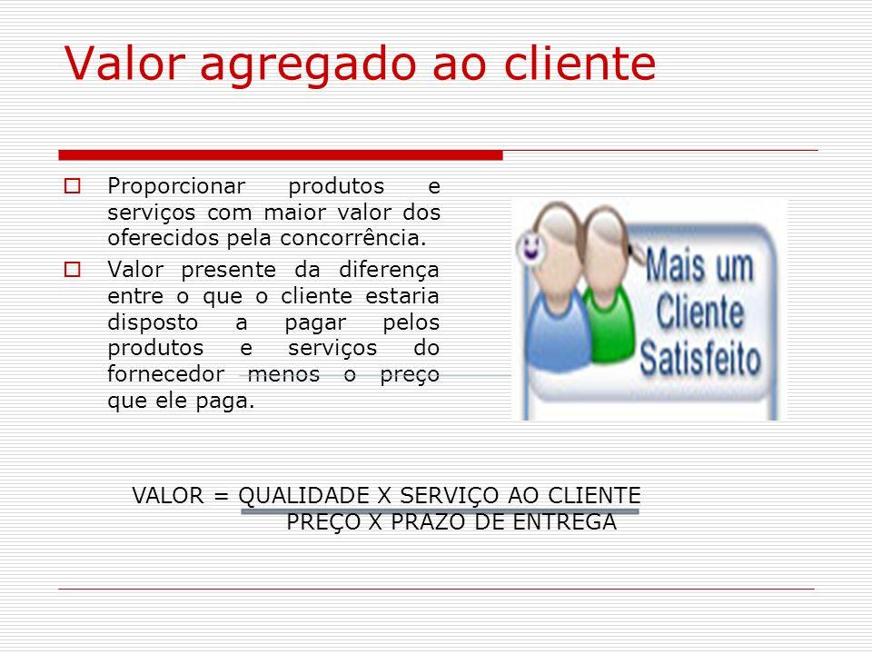 Valor agregado ao cliente Proporcionar produtos e serviços com maior valor dos oferecidos pela concorrência. Valor presente da diferença entre o que o