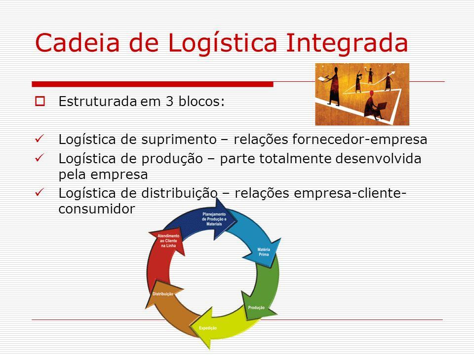 Cadeia de Logística Integrada Estruturada em 3 blocos: Logística de suprimento – relações fornecedor-empresa Logística de produção – parte totalmente