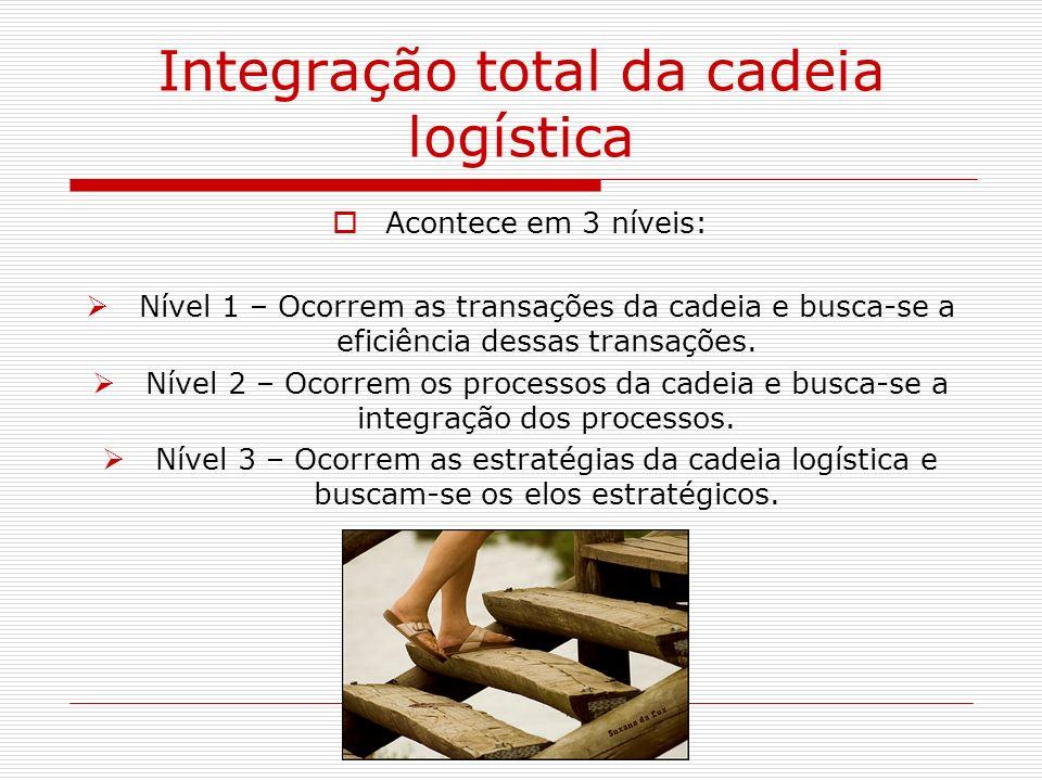 Integração total da cadeia logística Acontece em 3 níveis: Nível 1 – Ocorrem as transações da cadeia e busca-se a eficiência dessas transações. Nível