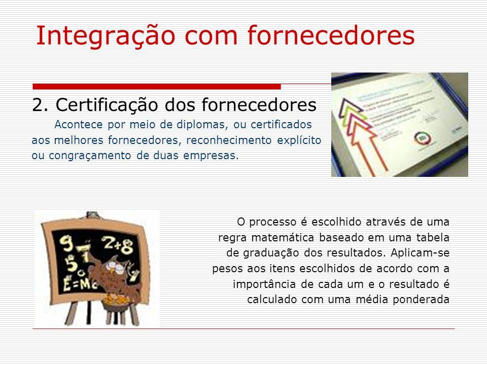 Integração com fornecedores Itens para mensuração do desempenho : Qualidade do produto recebido; Prazo de entrega; Quantidade; Preço; Custo; Serviço; Burocracia.