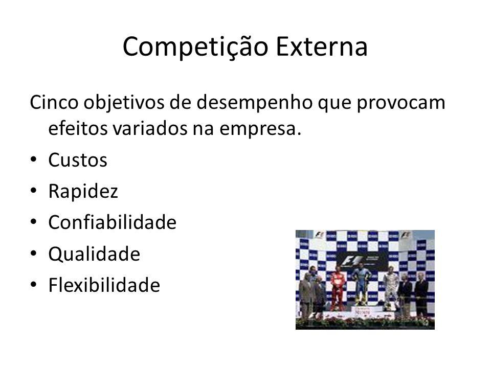 Competição Externa Cinco objetivos de desempenho que provocam efeitos variados na empresa.