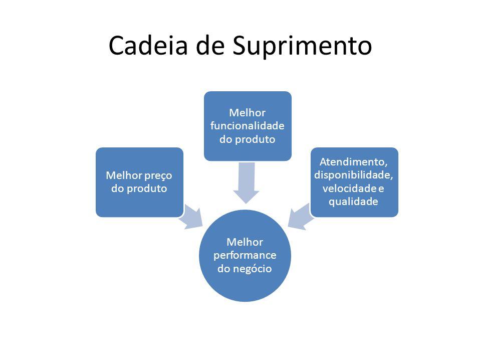 Cadeia de Suprimento Melhor performance do negócio Melhor preço do produto Melhor funcionalidade do produto Atendimento, disponibilidade, velocidade e qualidade
