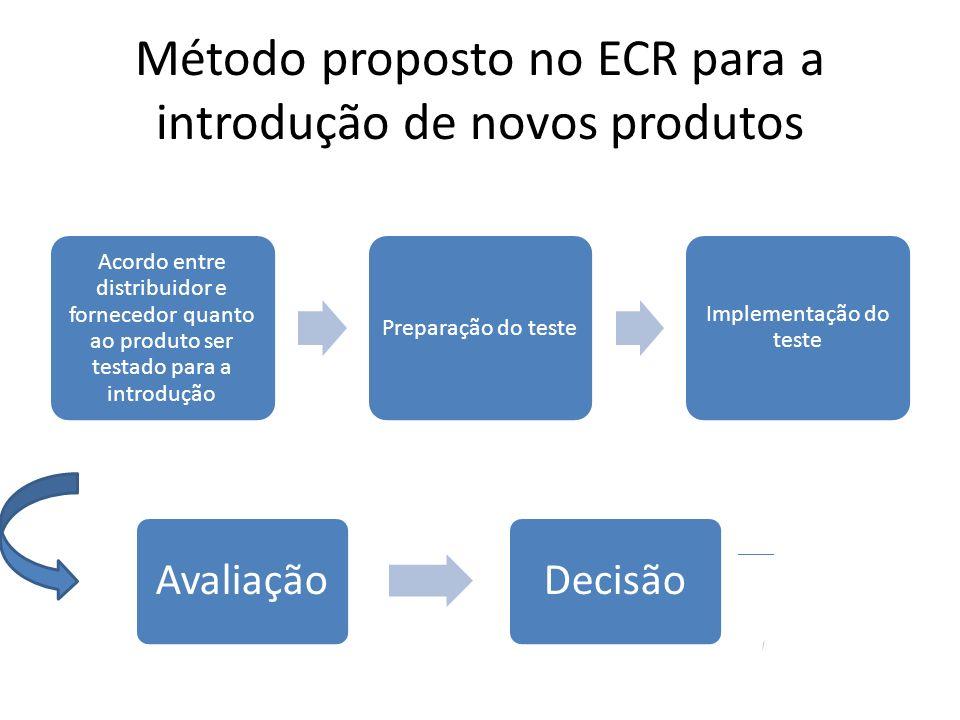 Considerações finais Ciclo de reposição com o ECR, pode ser reduzido drasticamente através da resposta rápida.