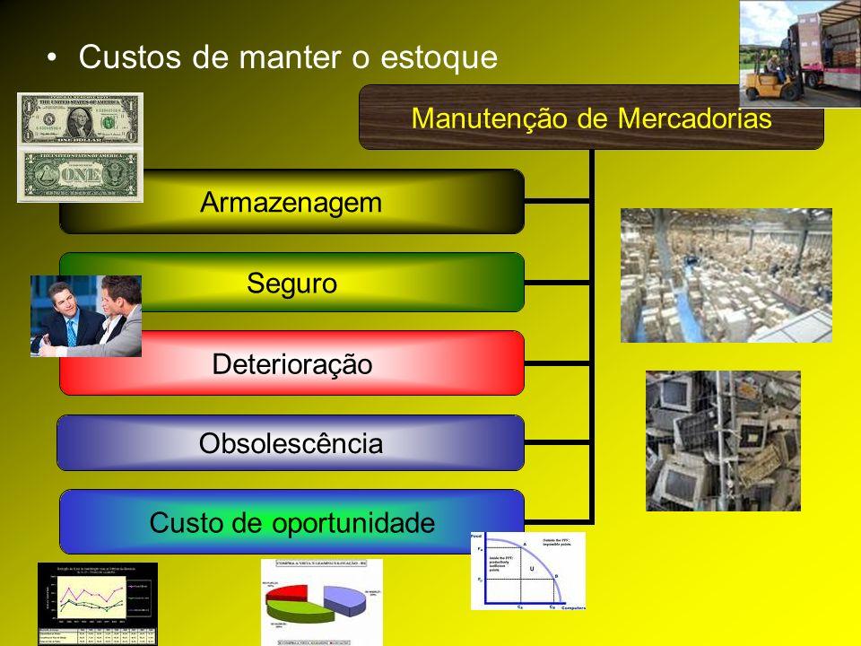 Custos de manter o estoque Manutenção de Mercadorias Armazenagem Seguro Deterioração Obsolescência Custo de oportunidade