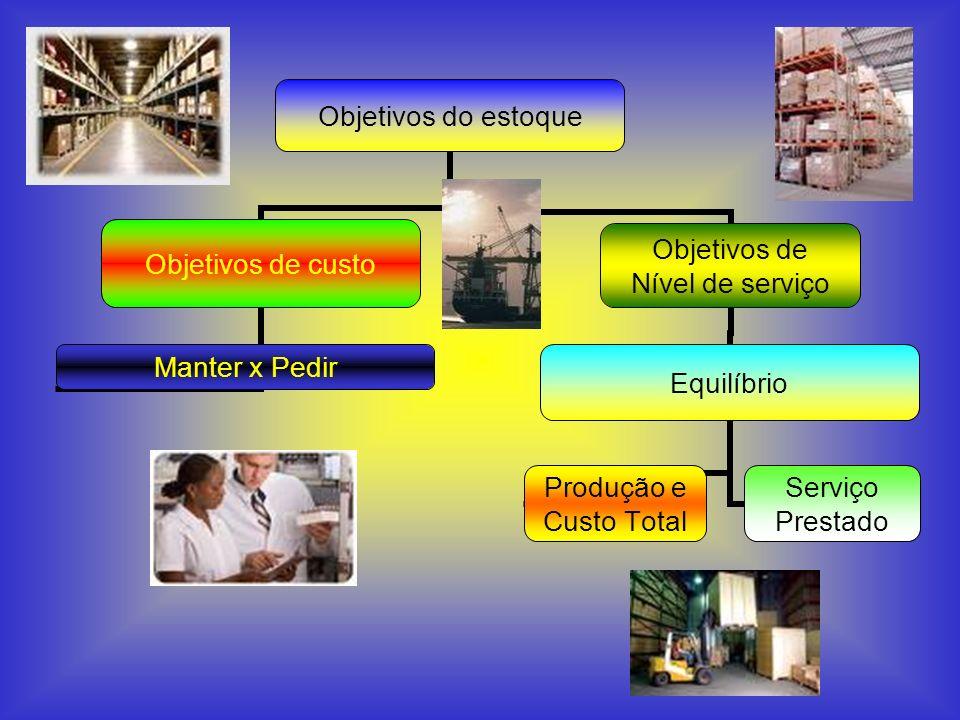 Objetivos do estoque Objetivos de custo Manter x Pedir Objetivos de Nível de serviço Equilíbrio Produção e Custo Total Serviço Prestado