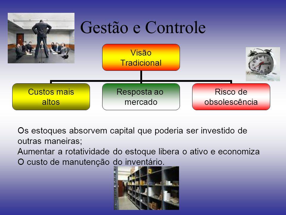 Gestão e Controle Visão Tradicional Custos mais altos Resposta ao mercado Risco de obsolescência Os estoques absorvem capital que poderia ser investid
