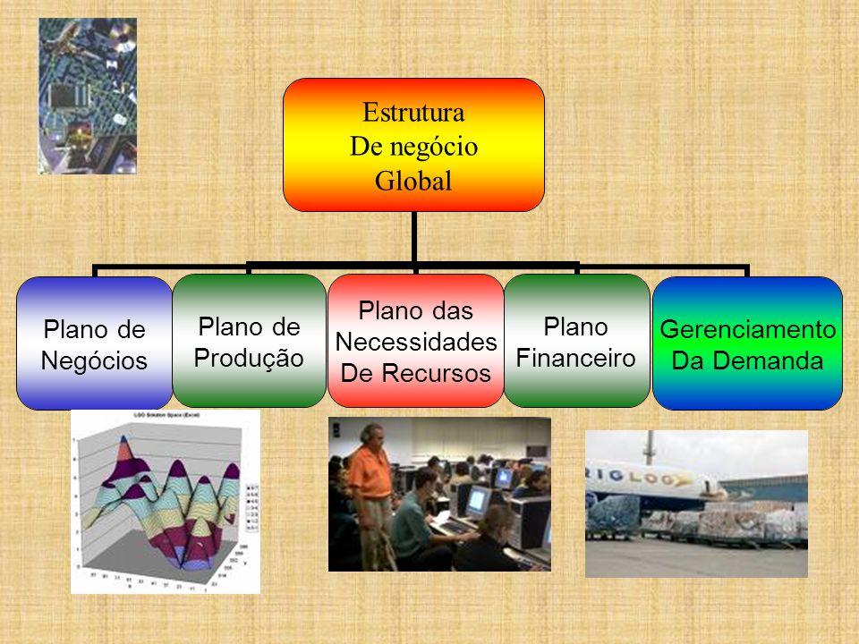 Estrutura De negócio Global Plano de Negócios Plano de Produção Plano das Necessidades De Recursos Plano Financeiro Gerenciamento Da Demanda