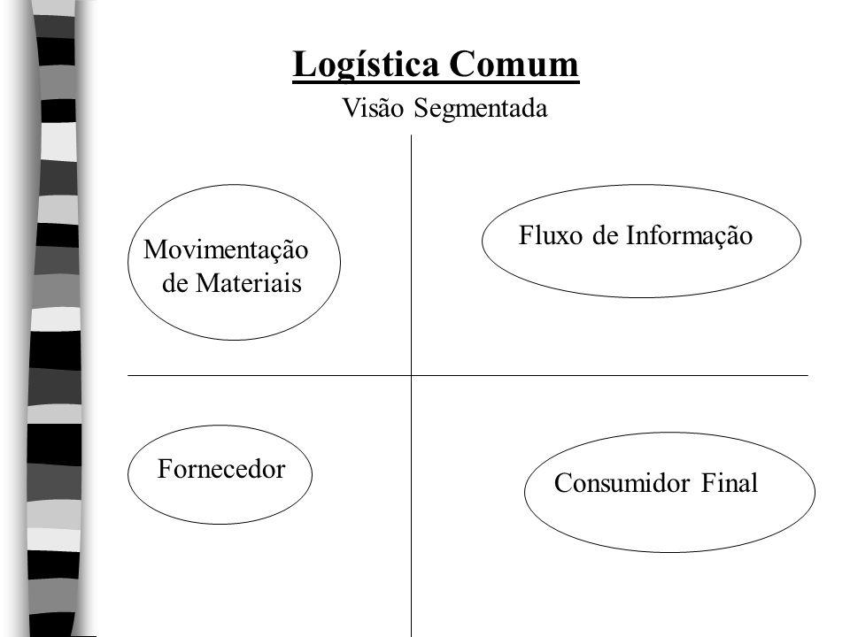 Logística Comum Movimentação de Materiais Fluxo de Informação Fornecedor Consumidor Final Visão Segmentada