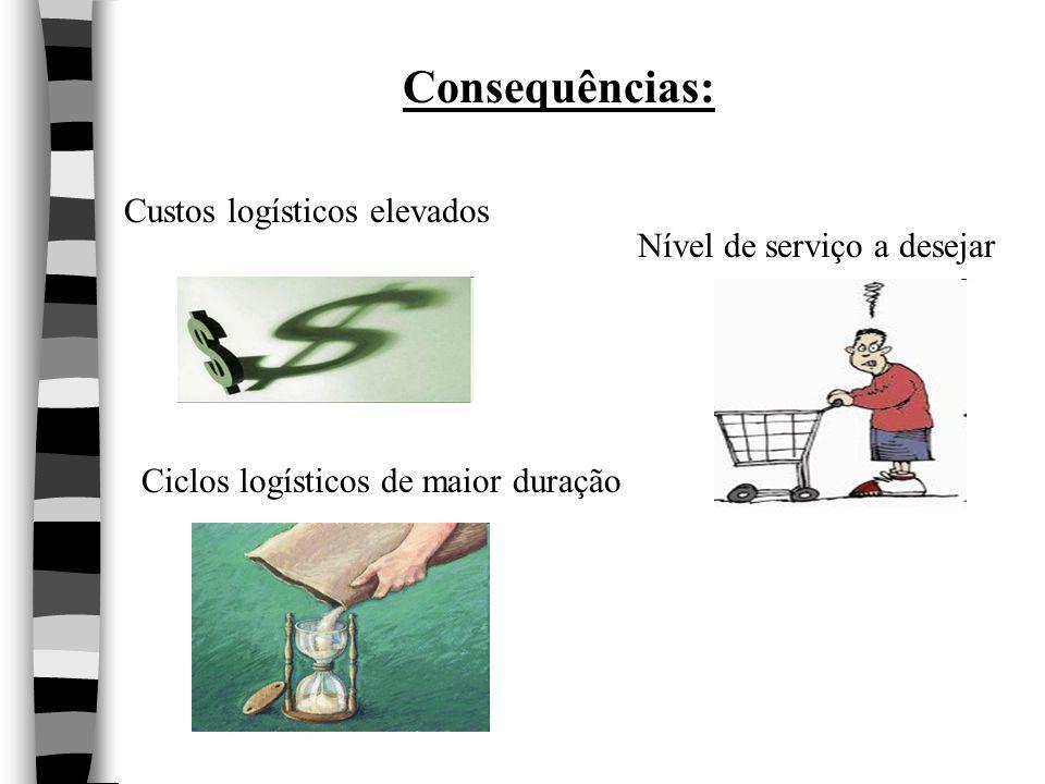 Ciclos logísticos de maior duração Custos logísticos elevados Nível de serviço a desejar Consequências: