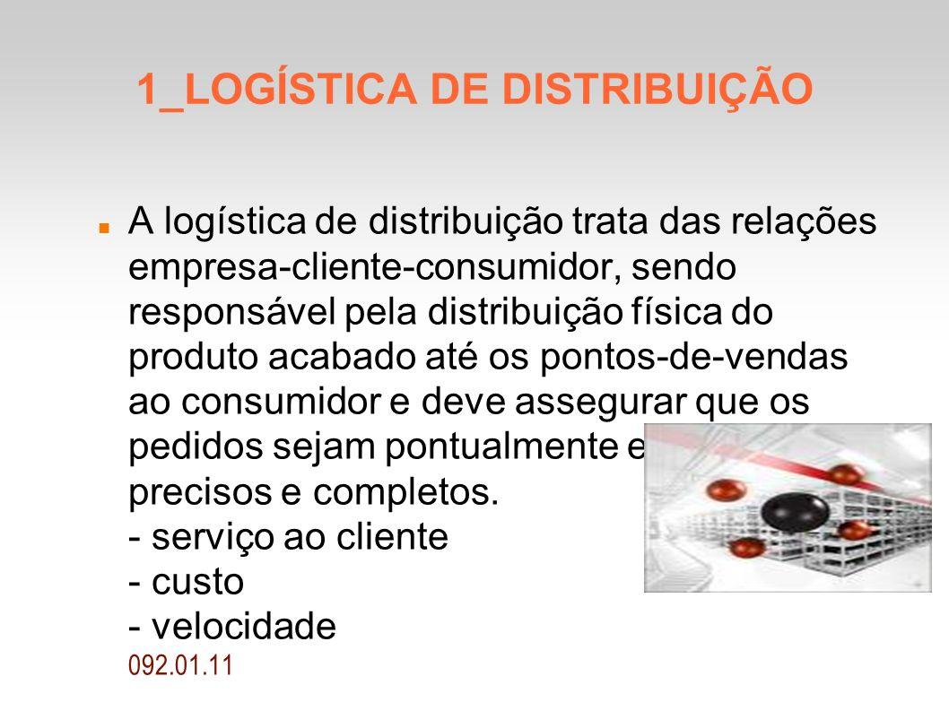 1_LOGÍSTICA DE DISTRIBUIÇÃO A logística de distribuição trata das relações empresa-cliente-consumidor, sendo responsável pela distribuição física do p