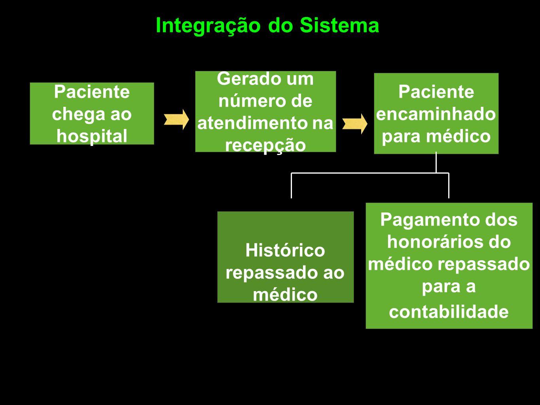 Paciente chega ao hospital Gerado um número de atendimento na recepção Paciente encaminhado para médico Histórico repassado ao médico Pagamento dos ho