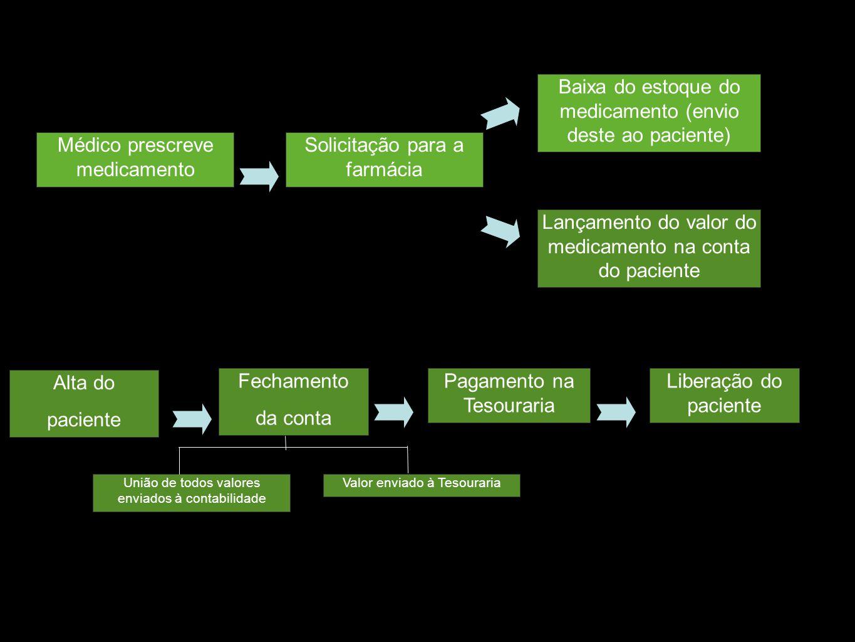 Médico prescreve medicamento Solicitação para a farmácia Baixa do estoque do medicamento (envio deste ao paciente) Lançamento do valor do medicamento