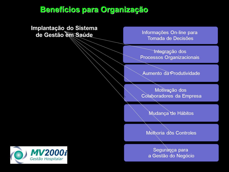 Implantação do Sistema de Gestão em Saúde Informações On-line para Tomada de Decisões Integração dos Processos Organizacionais Aumento da Produtividad