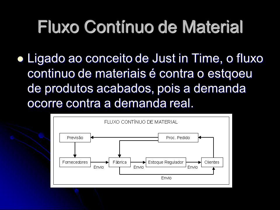 Fluxo Contínuo de Material Ligado ao conceito de Just in Time, o fluxo continuo de materiais é contra o estqoeu de produtos acabados, pois a demanda o