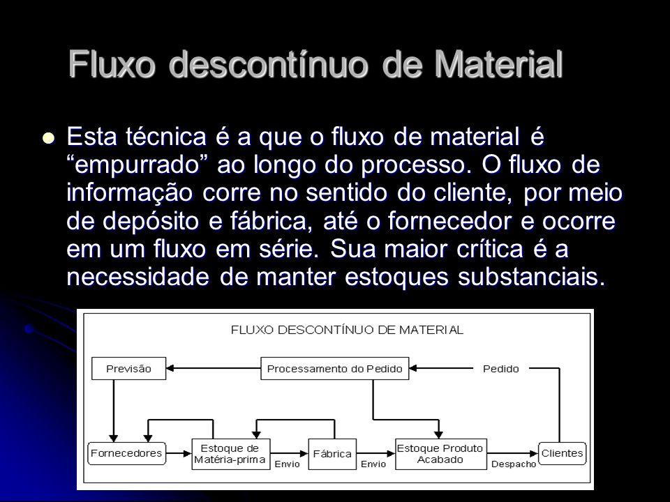 Fluxo descontínuo de Material Esta técnica é a que o fluxo de material é empurrado ao longo do processo. O fluxo de informação corre no sentido do cli