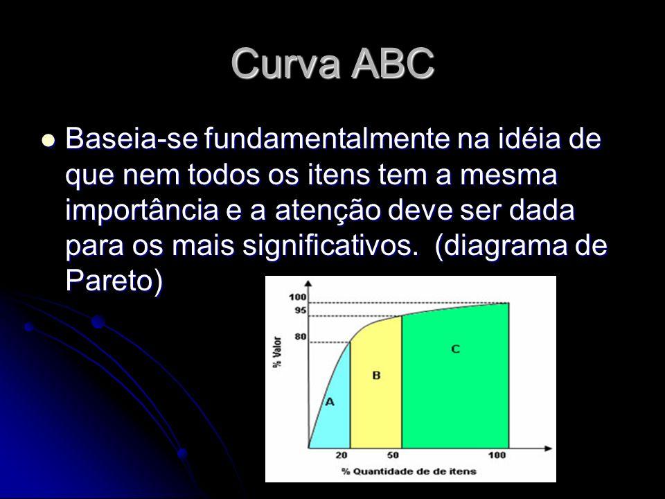 Curva ABC Baseia-se fundamentalmente na idéia de que nem todos os itens tem a mesma importância e a atenção deve ser dada para os mais significativos.