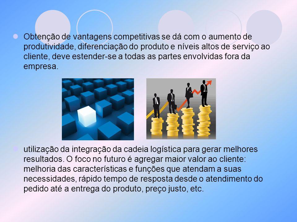 Obtenção de vantagens competitivas se dá com o aumento de produtividade, diferenciação do produto e níveis altos de serviço ao cliente, deve estender-