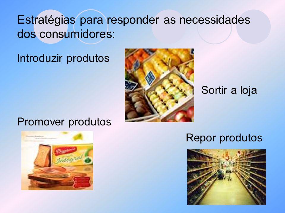 Estratégias para responder as necessidades dos consumidores: Introduzir produtos Sortir a loja Promover produtos Repor produtos