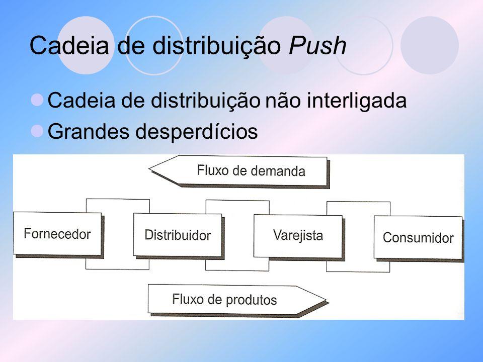 Cadeia de distribuição Push Cadeia de distribuição não interligada Grandes desperdícios