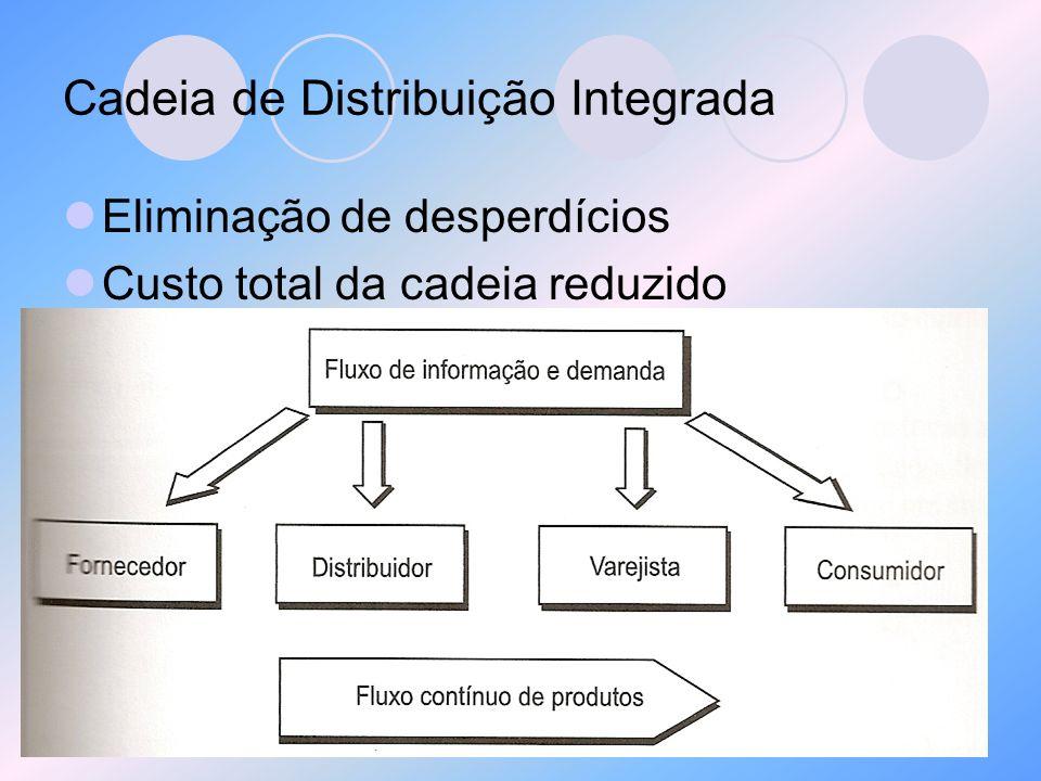 Cadeia de Distribuição Integrada Eliminação de desperdícios Custo total da cadeia reduzido