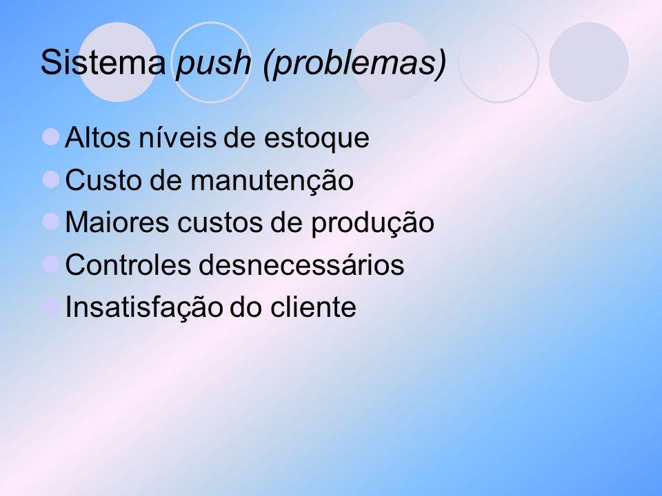 Sistema push (problemas) Altos níveis de estoque Custo de manutenção Maiores custos de produção Controles desnecessários Insatisfação do cliente