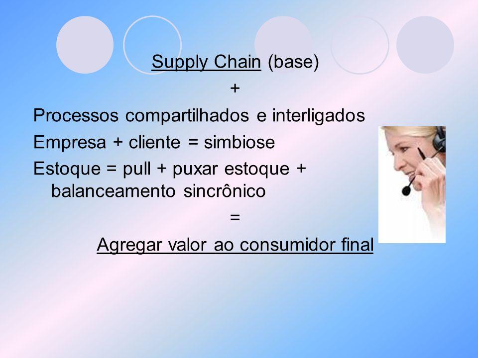 Supply Chain (base) + Processos compartilhados e interligados Empresa + cliente = simbiose Estoque = pull + puxar estoque + balanceamento sincrônico =