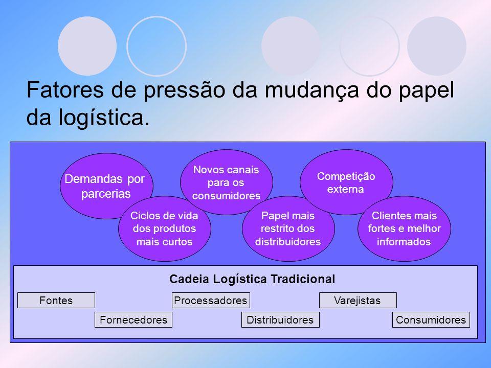 Fatores de pressão da mudança do papel da logística. ConsumidoresFornecedores ProcessadoresFontesVarejistas Distribuidores Cadeia Logística Tradiciona