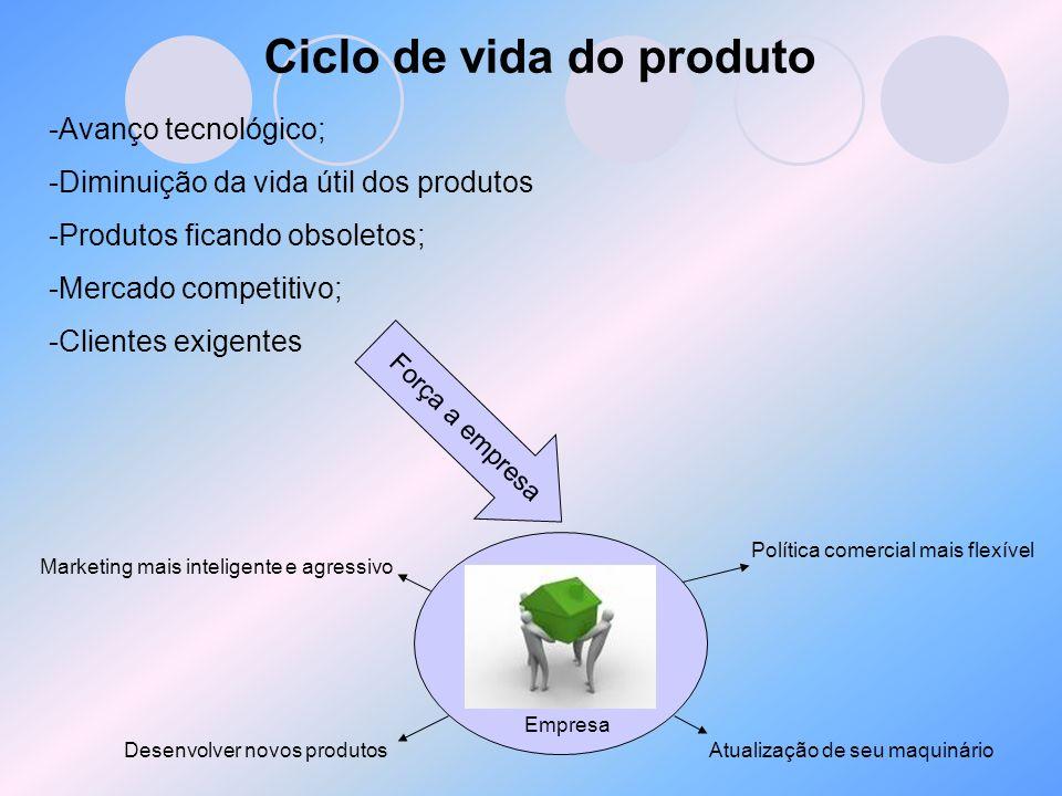 Ciclo de vida do produto -Avanço tecnológico; -Diminuição da vida útil dos produtos -Produtos ficando obsoletos; -Mercado competitivo; -Clientes exige