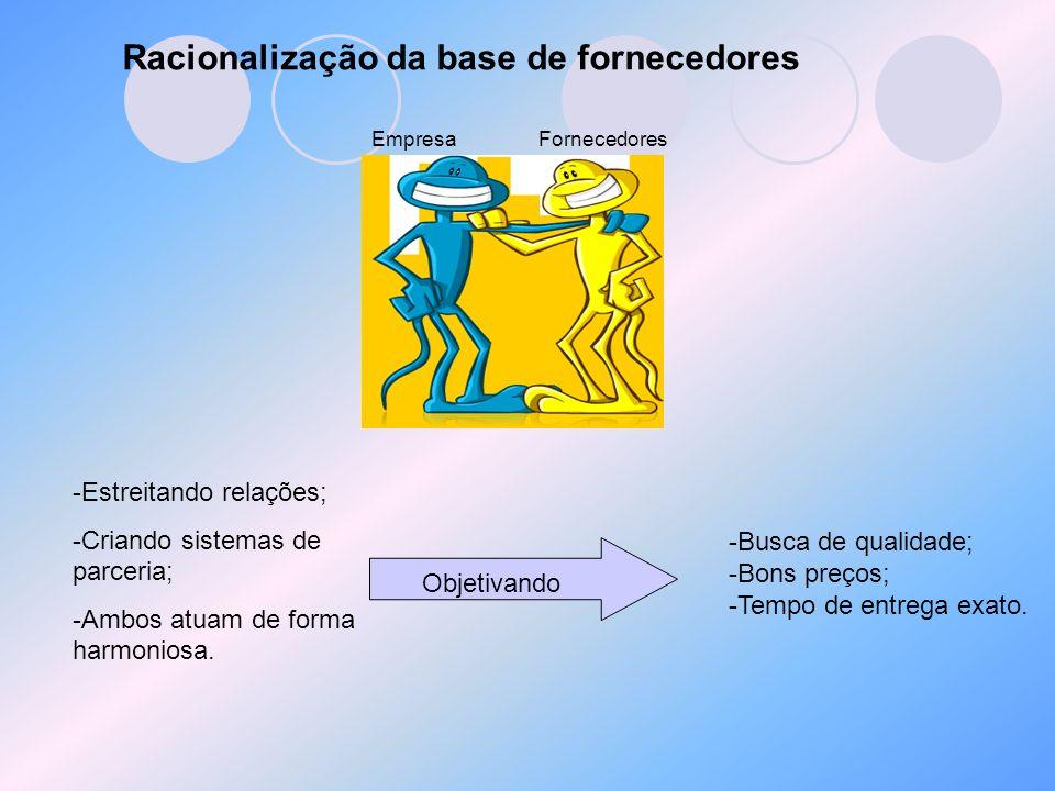 Racionalização da base de fornecedores EmpresaFornecedores -Estreitando relações; -Criando sistemas de parceria; -Ambos atuam de forma harmoniosa. Obj