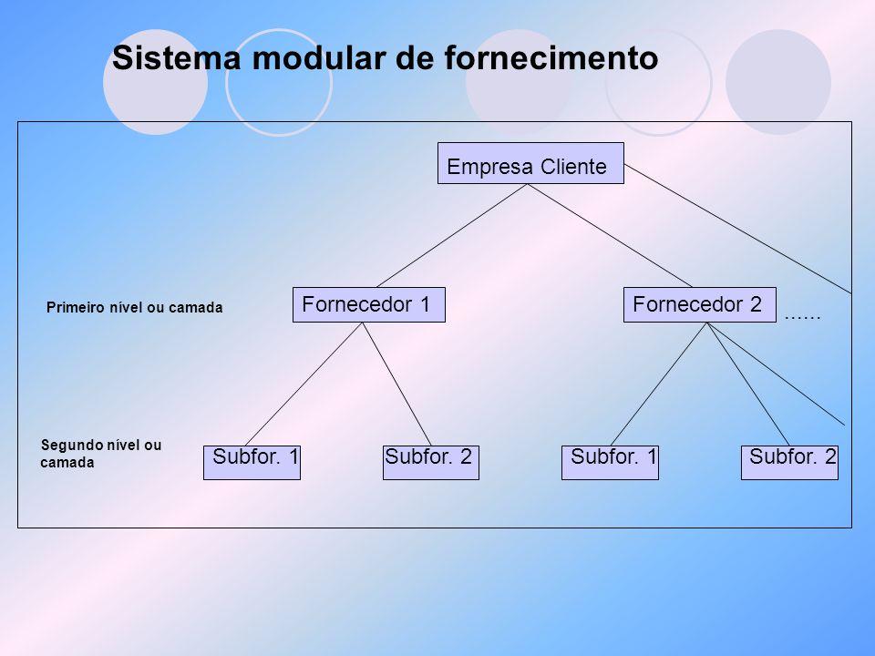 Sistema modular de fornecimento Empresa Cliente Fornecedor 2Fornecedor 1 Subfor. 2Subfor. 1 Subfor. 2 Primeiro nível ou camada Segundo nível ou camada