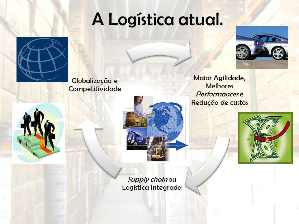 A Logística atual. Maior Agilidade, Melhores Performances e Redução de custos Supply chain ou Logística Integrada Globalização e Competitividade