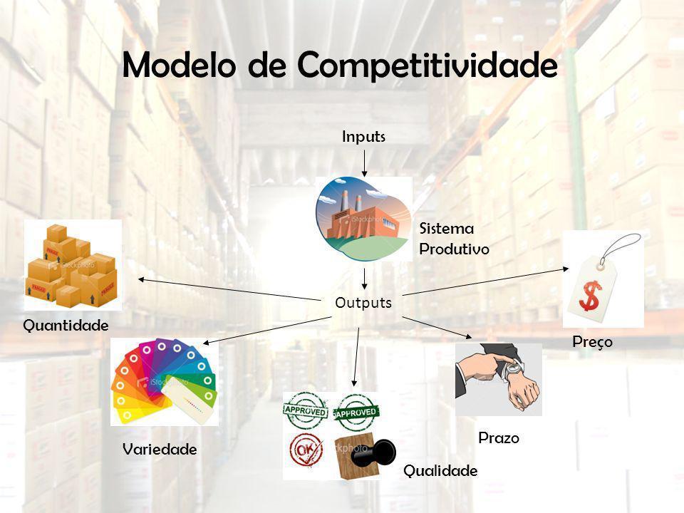 Modelo de Competitividade Inputs Outputs Sistema Produtivo Quantidade Variedade Qualidade Prazo Preço