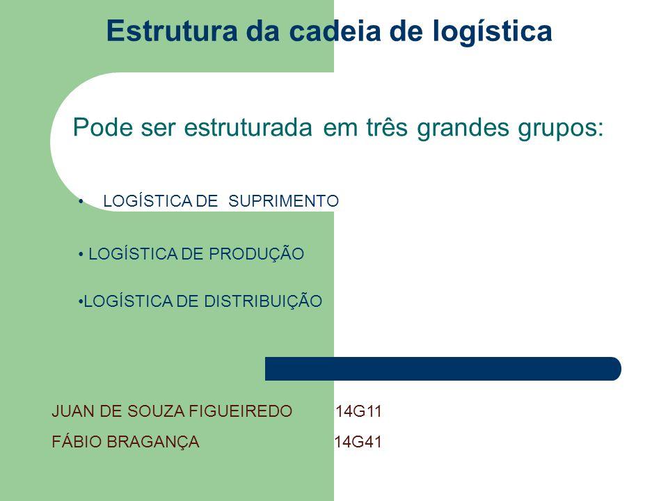 Estrutura da cadeia de logística Pode ser estruturada em três grandes grupos: LOGÍSTICA DE SUPRIMENTO LOGÍSTICA DE PRODUÇÃO LOGÍSTICA DE DISTRIBUIÇÃO