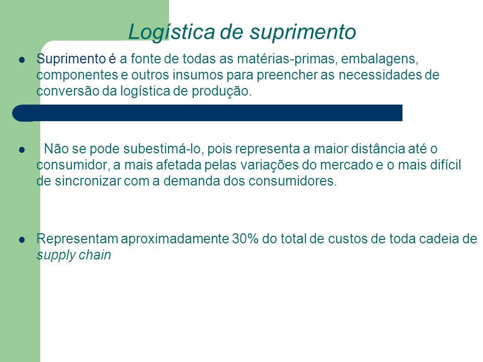 Logística de suprimento Suprimento é a fonte de todas as matérias-primas, embalagens, componentes e outros insumos para preencher as necessidades de c