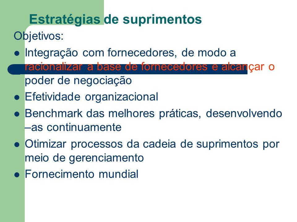 Estratégias de suprimentos Objetivos: Integração com fornecedores, de modo a racionalizar a base de fornecedores e alcançar o poder de negociação Efet