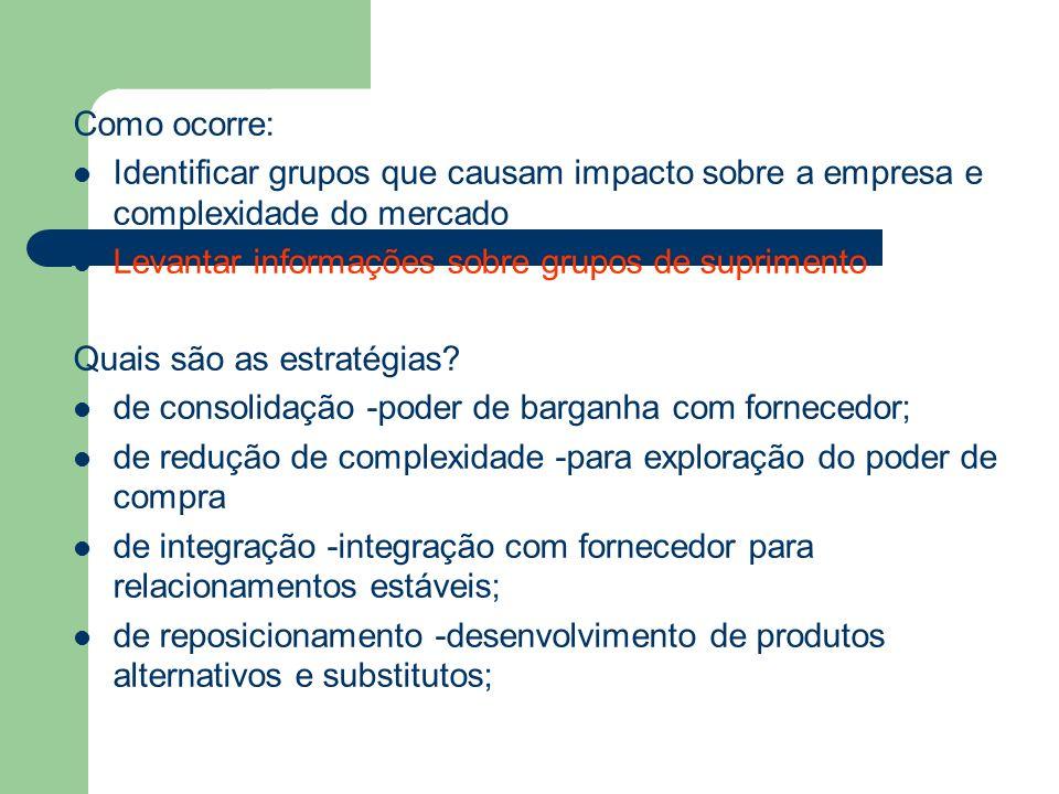 Como ocorre: Identificar grupos que causam impacto sobre a empresa e complexidade do mercado Levantar informações sobre grupos de suprimento Quais são