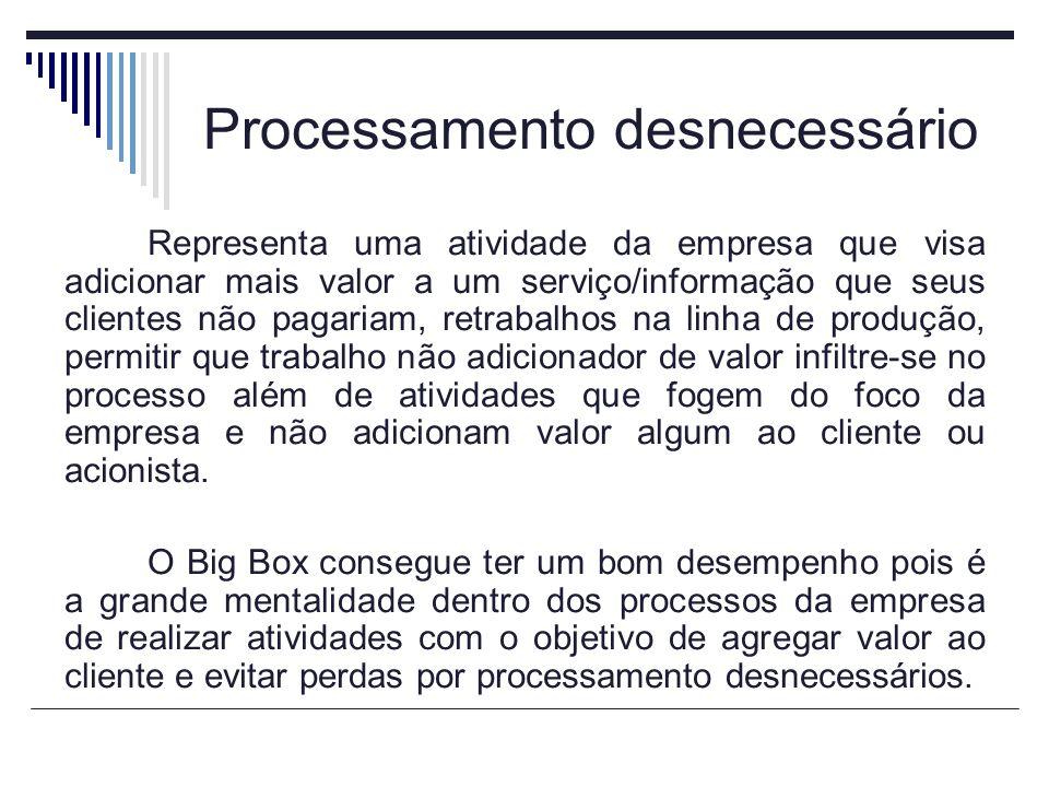 Processamento desnecessário Representa uma atividade da empresa que visa adicionar mais valor a um serviço/informação que seus clientes não pagariam,