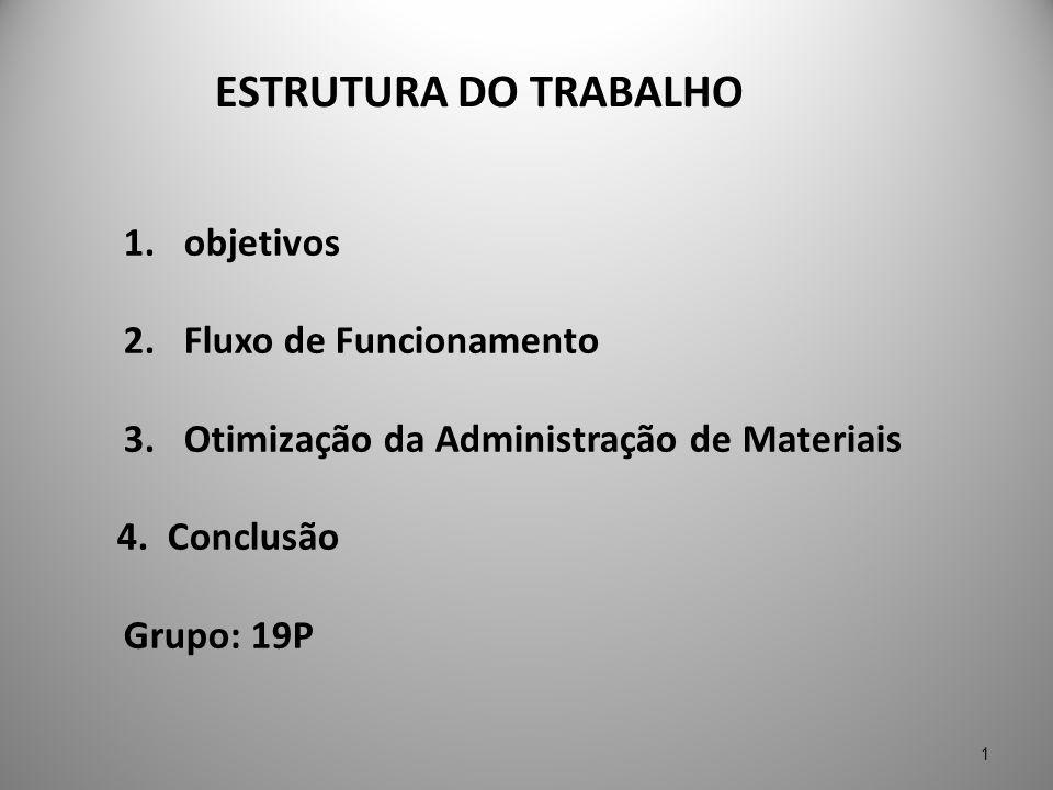 ESTRUTURA DO TRABALHO 1.objetivos 2.Fluxo de Funcionamento 3. Otimização da Administração de Materiais 4. Conclusão Grupo: 19P 1