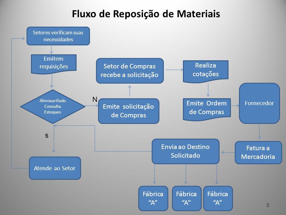 Fluxo de Reposição de Materiais 3 Setores verificam suas necessidades Emitem requisições Almoxarifado Consulta Estoques s Atende ao Setor N Emite soli