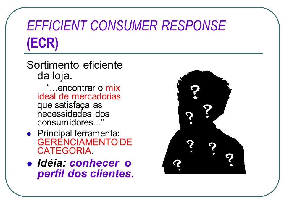EFFICIENT CONSUMER RESPONSE (ECR) Sortimento eficiente da loja....encontrar o mix ideal de mercadorias que satisfaça as necessidades dos consumidores.