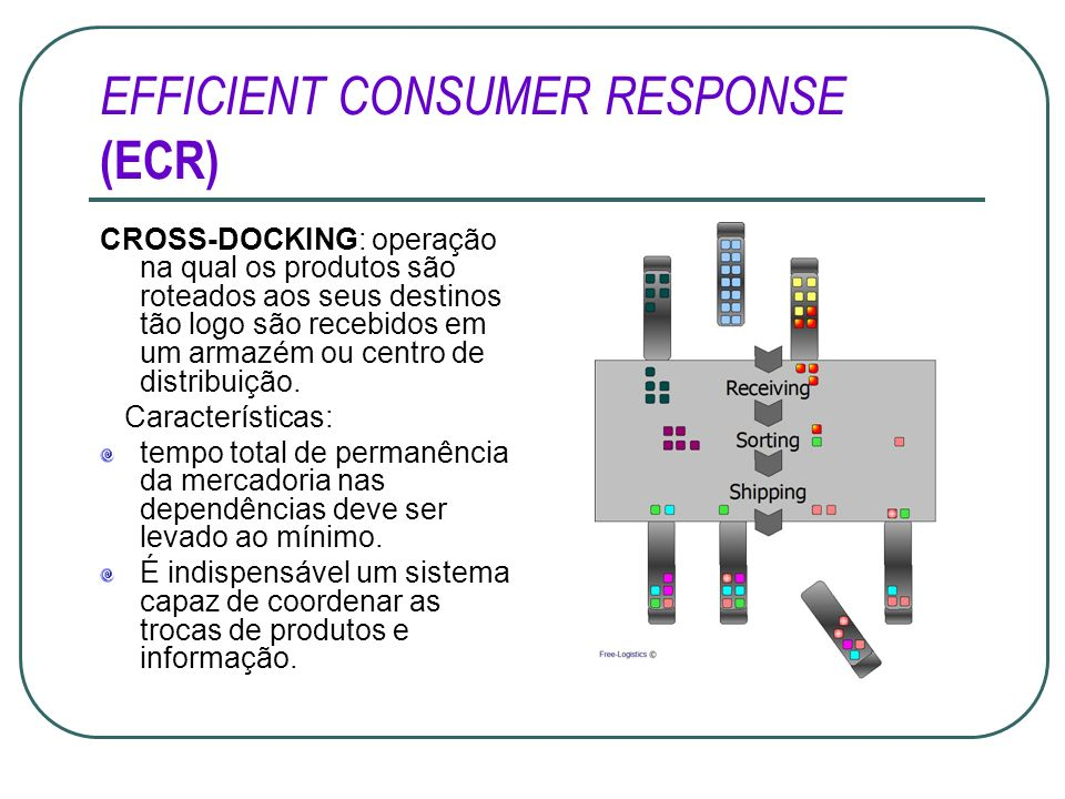 EFFICIENT CONSUMER RESPONSE (ECR) CROSS-DOCKING: operação na qual os produtos são roteados aos seus destinos tão logo são recebidos em um armazém ou c